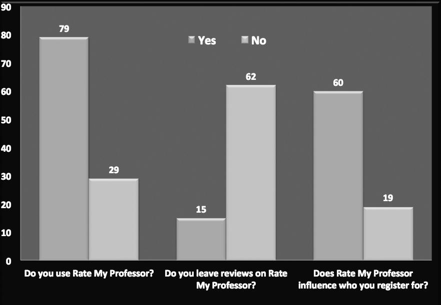 RMP graph